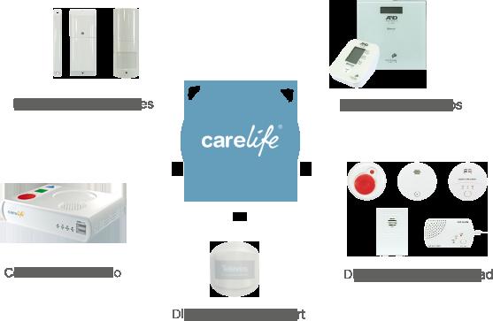 funcionamiento_carelife